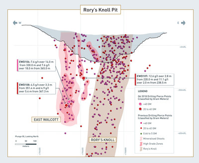 Details of East Walcott Drilling Results (CNW Group/Guyana Goldfields Inc.)