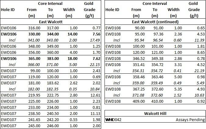 Table 3: East Walcott and Walcott Hill Drill Intercepts (CNW Group/Guyana Goldfields Inc.)