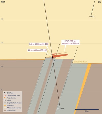 Figure 2 – Cross-Section 4585E (CNW Group/IsoEnergy Ltd.)