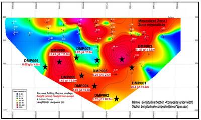 Figure 2. Bantou Zone – Longitudinal Section (CNW Group/SEMAFO)