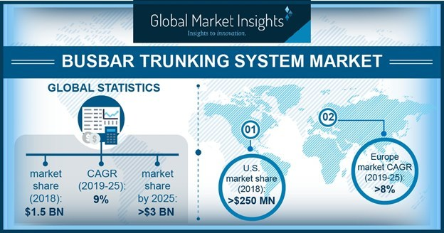 U.S. busbar trunking system market exceeded USD 250 million in 2018 owing to rising government measures to replace the conventional cable power distribution systems.