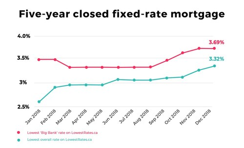 Canadians are overpaying for mortgages by choosing big banks, LowestRates.ca finds (CNW Group/LowestRates.ca)
