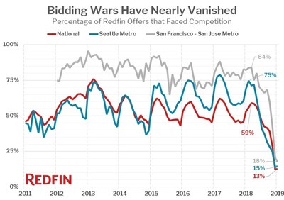 Bidding Wars Have Nearly Vanished