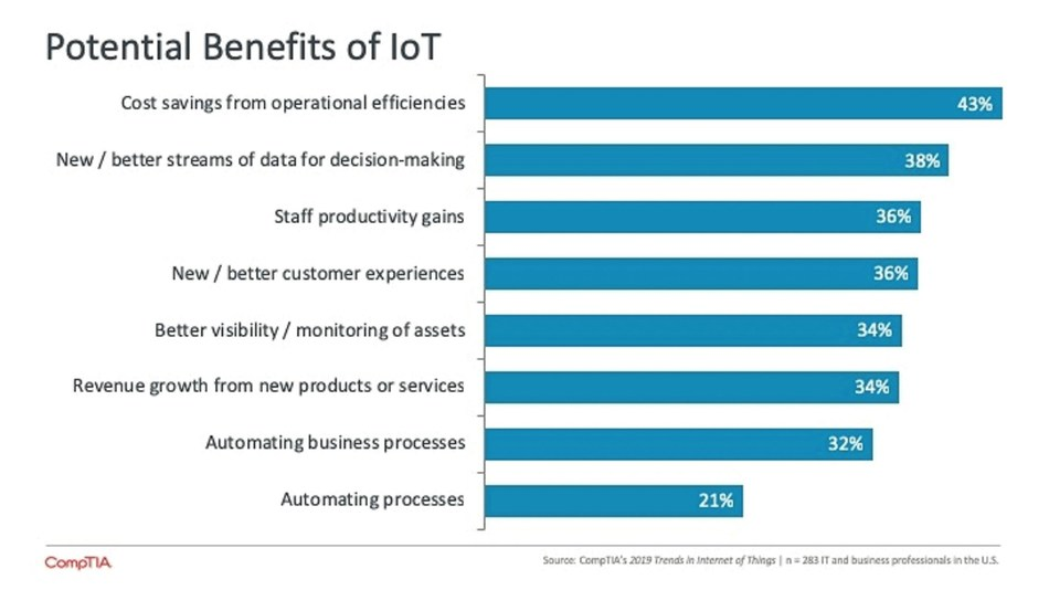 "New research from technology industry trade association CompTIA finds that six in 10 organizations are currently using or experimenting with the Internet of Things (IoT). Some companies see IoT as way to become more operationally efficient and productive. For others, the opportunity lies in offering customers new experiences, products and services, leading to new sources of revenue. (Source: CompTIA, ""2019 Trends in Internet of Things"")"