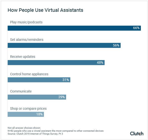 People engage with virtual assistants simply - to play music, set alarms, and receive updates/reminders, according to new survey data from Clutch.