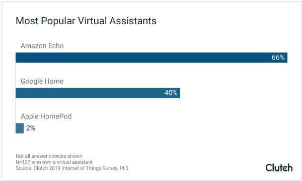 Clutch survey finds that Amazon Echo and Google Home are most popular brand of virtual assistant.