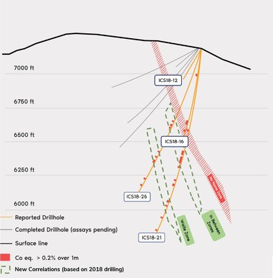Figure 2. Cross section of drill holes reported. Width of the cross section is 33.3 metres (100 feet) oriented to view southwest. The main mineralized zone is interpreted from the 3D geological model considering drill intersections outside of the cross section. Vertical scale is equal to horizontal scale. (CNW Group/First Cobalt Corp.)