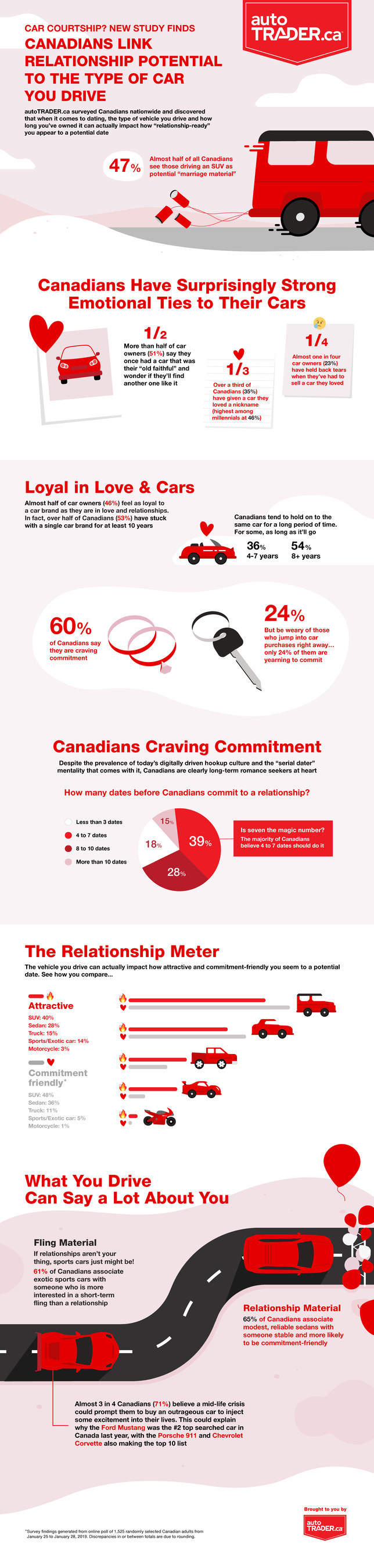 "autoTRADER.ca surveyed Canadians nationwide and discovered that when it comes to dating, the type of vehicle you drive and how long you've owned it can actually impact how ""relationship-ready"" you appear to a potential date (CNW Group/autoTRADER.ca)"
