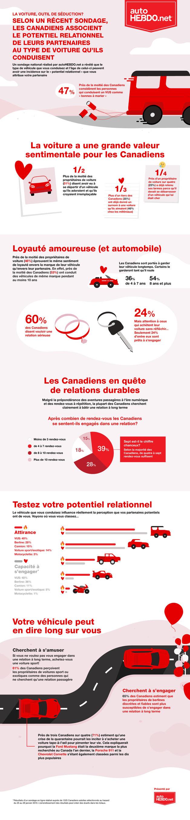 Un sondage national réalisé par autoHEBDO.net a révélé que le type de véhicule que vous conduisez et l'âge de celui-ci peuvent avoir une incidence sur le « potentiel relationnel » que vous attribue votre partenaire (Groupe CNW/autoTRADER.ca)