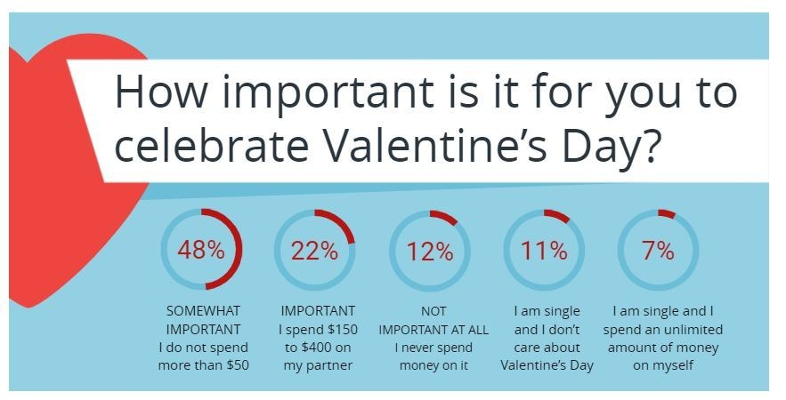 Debt.com Survey: Your Valentine Isn't Keen on Adding to Your Debt. That's the conclusion from the second annual Debt.com Valentine's Day Survey. Nearly half of American adults expect their loved ones to spend nothing on the holiday. Almost half expect to spend around $50.