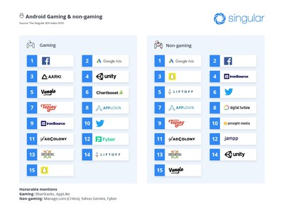 Largest Study Of Mobile Ad Networks Ranks Facebook, Google, Snap, Twitter, Unity … And New Players