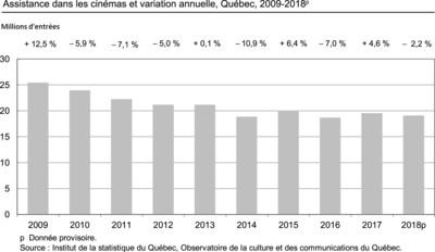 Assistance dans les cinémas et variation annuelle, Québec, 2009-2018 (Groupe CNW/Institut de la statistique du Québec)