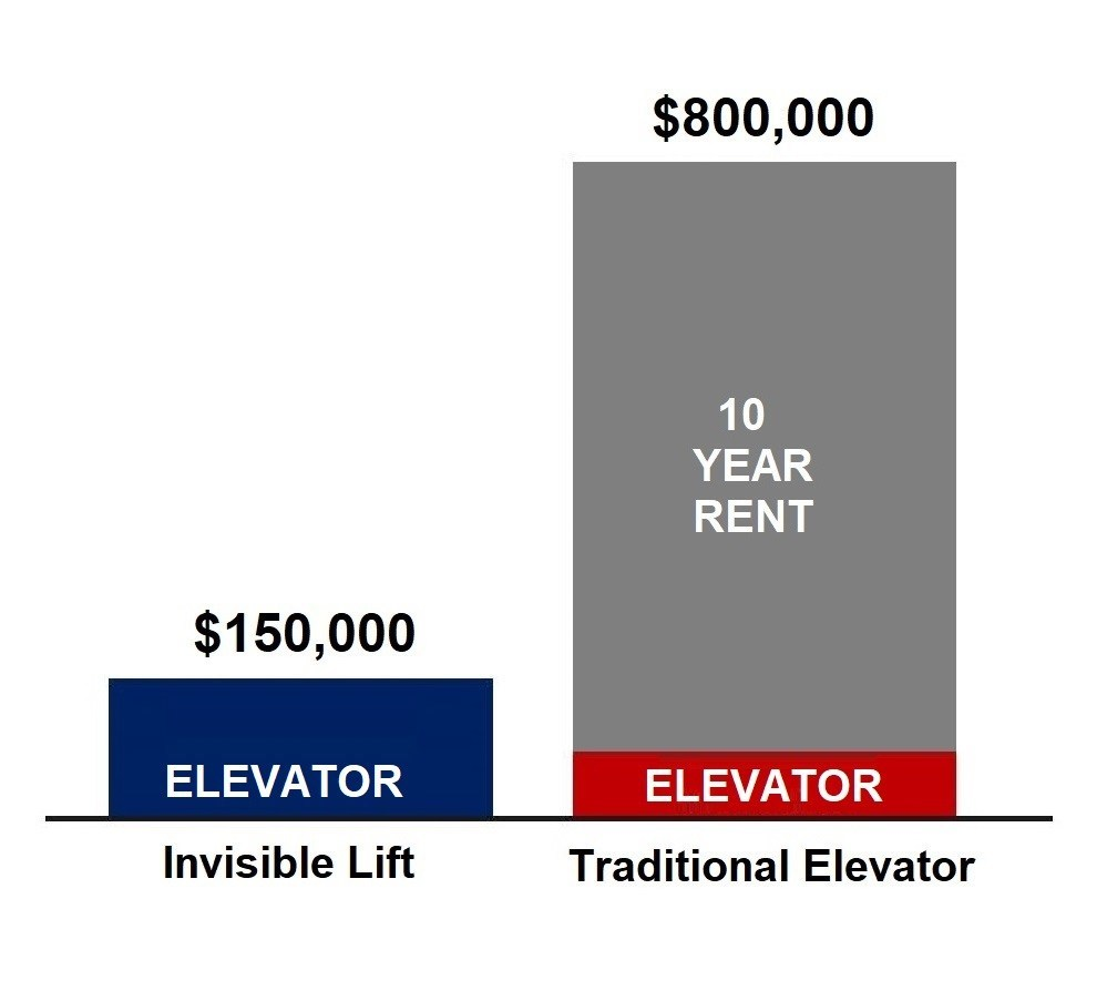 After 24 Years in Europe, Sesame Access is Offering the Invisible Lift in New York!