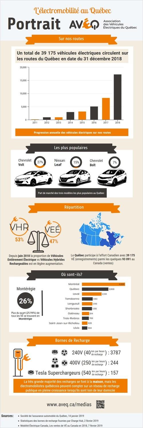 Statistiques SAAQ-AVÉQ sur l'électromobilité au Québec en date du 31 décembre 2018 (Infographie) - Libre de droits (Groupe CNW/AVÉQ Promotion de l'électromobilité)
