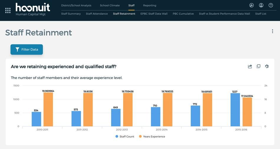 Hoonuit Human Capital Solution Dashboard Example: Staff Retainment