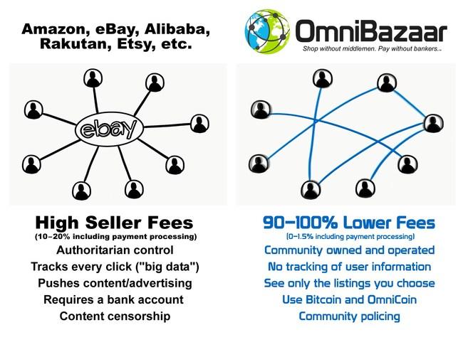 OmniBazaar Infographic
