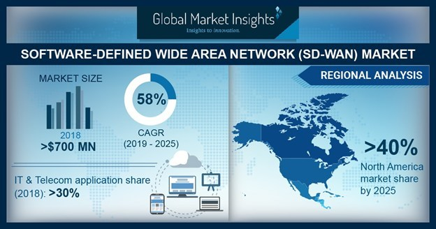 SD-WAN Market size is set to exceed USD 17 billion by 2025; according to a new research report by Global Market Insights, Inc.