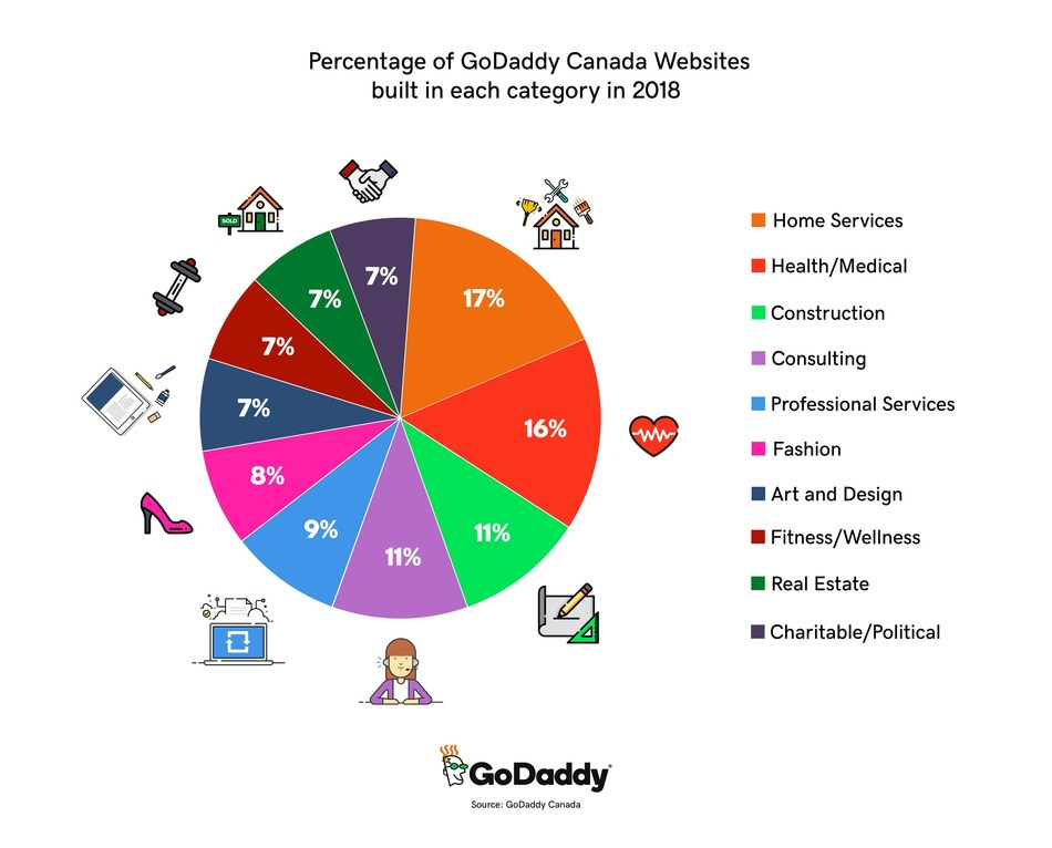 Percentage of GoDaddy Canada Websites built in each category in 2018 (CNW Group/GoDaddy)
