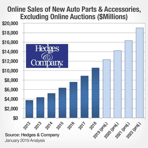 The 2019 forecast from Hedges & Company shows online auto parts and accessory sales in 2019 will be over $12 billion in the U.S.