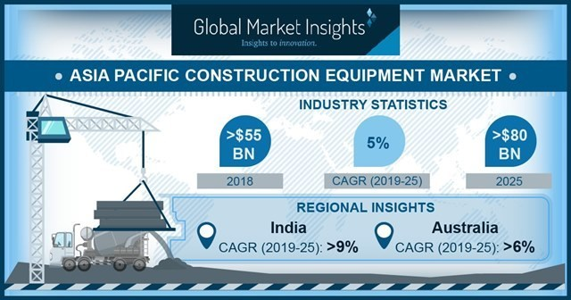 Construction Equipment Market in APAC to Hit $80bn by 2025: Global