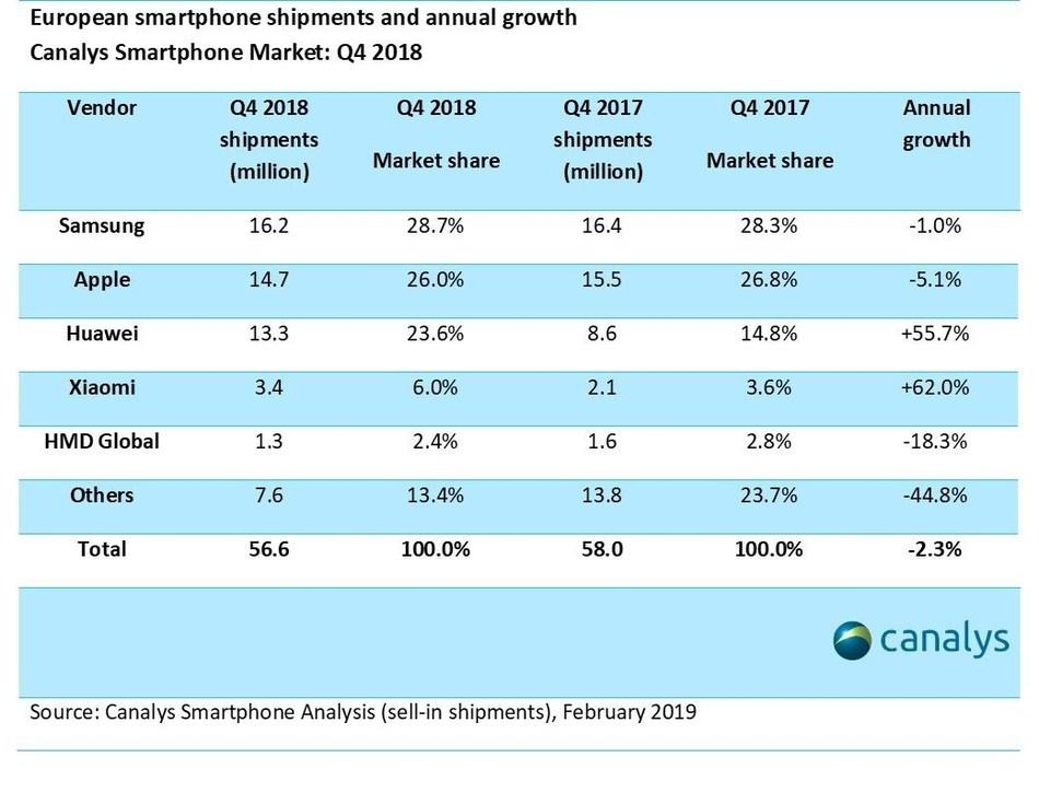 European smartphone shipments and annual growth (PRNewsfoto/Canalys)