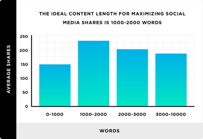 Study finds that content greater than 1,000 words generates more social shares than short content.