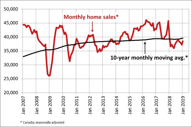 Monthly homes sales (CNW Group/Canadian Real Estate Association)