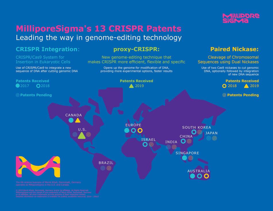 MilliporeSigma has been granted 13 CRISPR-related patents worldwide.