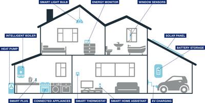Centrica's Intelligent Home
