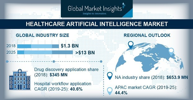 North America healthcare artificial intelligence market dominated the overall industry with revenue share of USD 653.9 million in 2018 and is set to register lucrative CAGR over the forecast period.