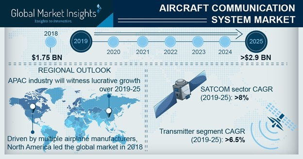 Aircraft Communication System Market is driven by increasing requirements for efficient transmission technologies enabling safer air travel across destinations.