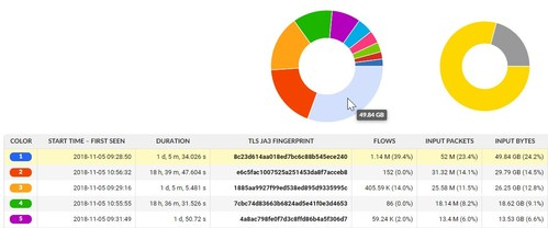 TLS JA3 Fingerprint records in Flowmon GUI (Encrypted Traffic Analysis)