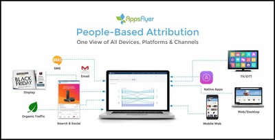 With People-based attribution, AppsFlyer expands its platform for marketers to connect and measure user journeys across channels, devices, platforms and digital touchpoints.