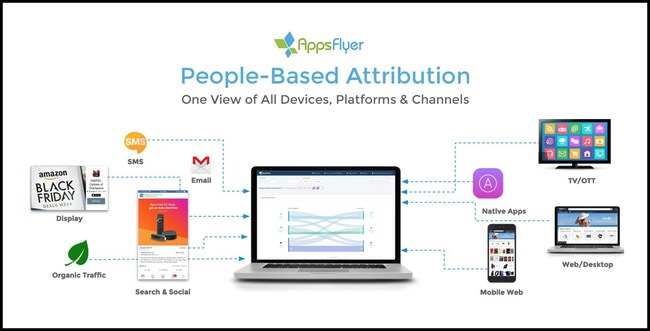 With People-based attribution, AppsFlyer expands its platform for marketers to connect and measure user journeys across channels, devices, platforms and digital touchpoints. (PRNewsfoto/AppsFlyer)