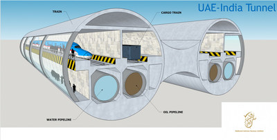 An Illustration showing Cross-sectional of the UAE-India Subsea Tunnel (PRNewsfoto/National Advisor Bureau Limited)