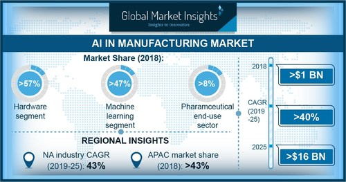 The pharmaceutical end-use segment in the AI in manufacturing market accounted for over 8% of the industry share. The companies are using AI technology to improve efficiencies in biotech manufacturing and process development to improve their gross margins.