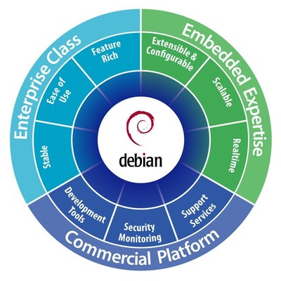 The new enterprise Mentor® Embedded Linux® solution is based on Debian, a broadly utilized, enterprise-class, open source Linux operating system (OS).