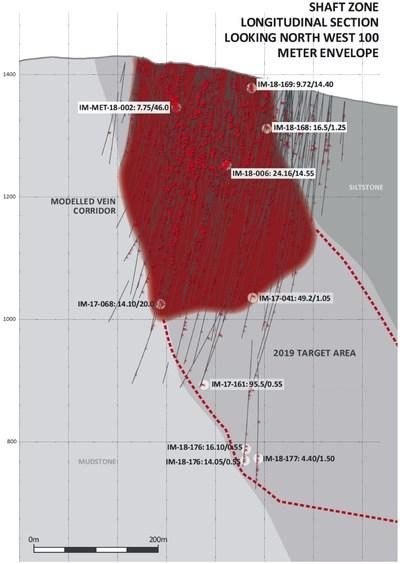 Shaft Zone Longitudinal Section Looking Northwest 100 Meter Envelope (CNW Group/Barkerville Gold Mines Ltd.)