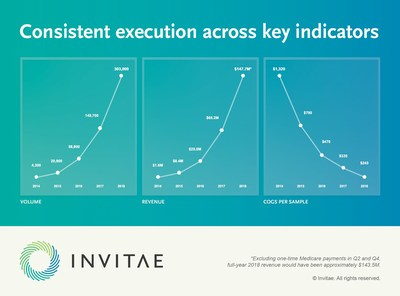 Consistent execution across key indicators