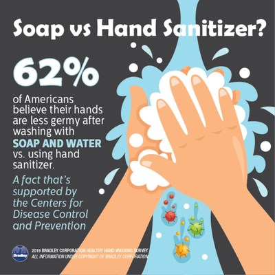 According to the Healthy Hand Washing Survey, the majority of Americans believe their hands are less germy after washing with soap and water than after using hand sanitizer – a fact the CDC supports unequivocally.