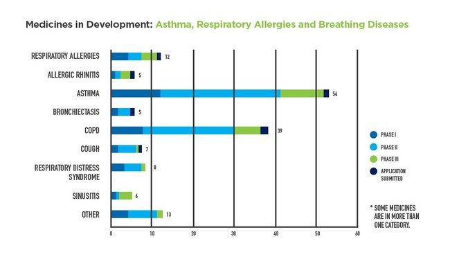 A new PhRMA report finds there are 130 medicines in development for asthma, allergies and other respiratory diseases.