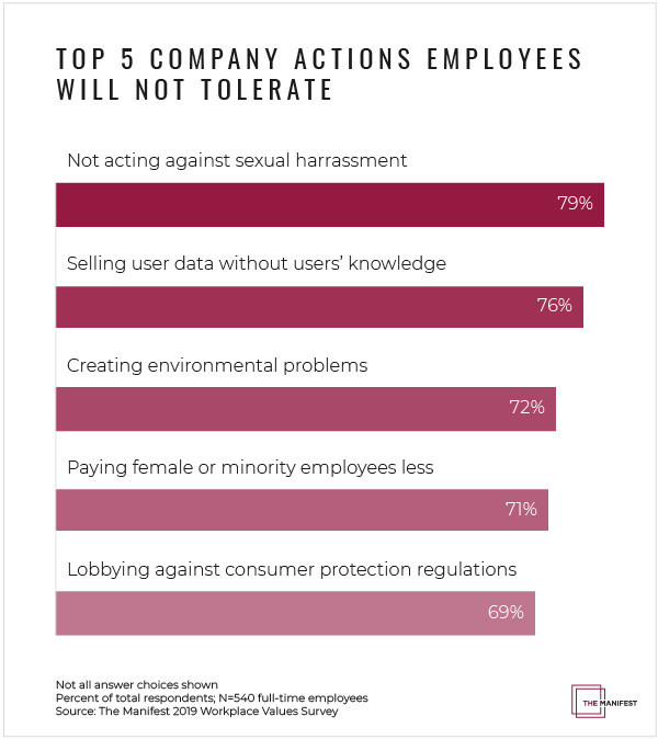 Top 5 Company Misbehaviors that Employees Will Not Tolerate
