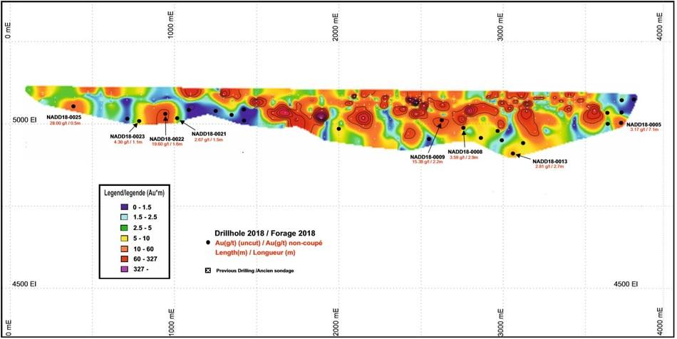 Figure 1. Longitudinal Section of Nabanga - Grades x Width (CNW Group/SEMAFO)