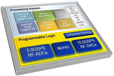 Xilinx Extends its Breakthrough Zynq UltraScale+ RFSoC Portfolio to