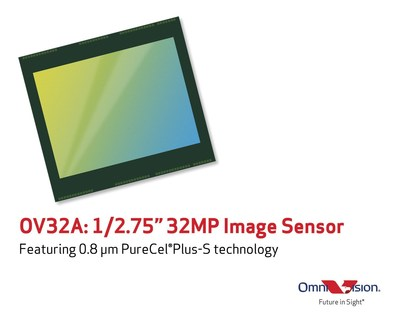 The OV32A is OmniVision's first 0.8 micron pixel image sensor, featuring 32 megapixel resolution and built on the company's PureCel® Plus stacked die technology. It offers leading-edge performance for high-end smartphones.