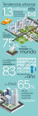 Cada semana, se establecen en las ciudades 1,3 millones de personas, aproximadamente