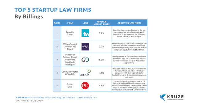 Top 5 Law Firms Serving Startups Announced
