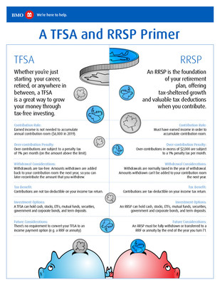 TFSA and RRSP Primer (CNW Group/BMO Financial Group)