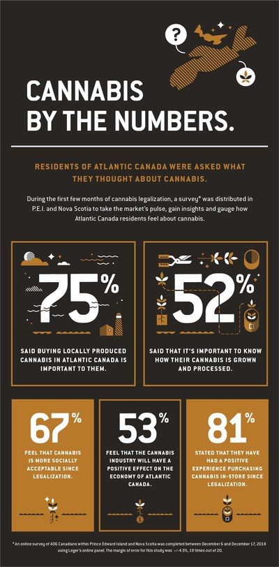 New Consumer Study of Atlantic Canadians Reveals Legal Recreational Cannabis Considered a Key Driver of Regional Economic Growth (CNW Group/FIGR Inc.)