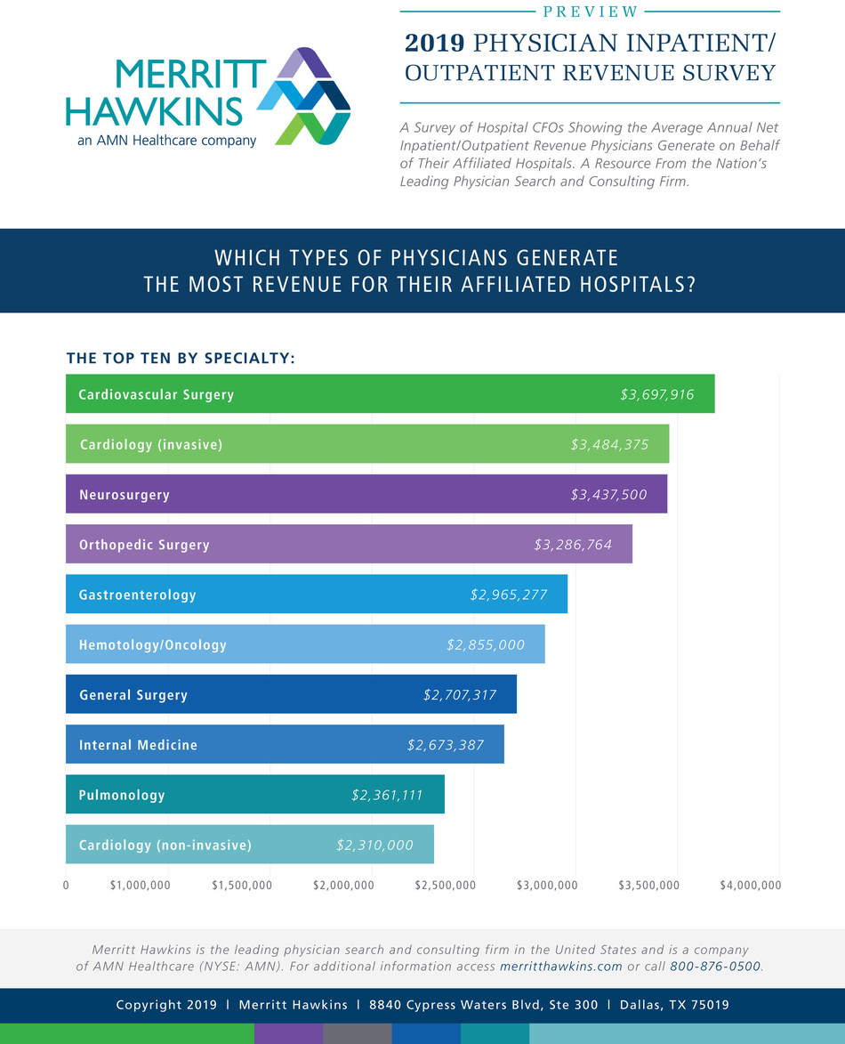 Survey: Physicians Generate an Average $2.4 Million a Year Per Hospital